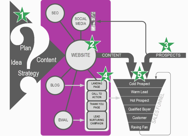 Marketing Integration - Lead Nurturing & Conversions