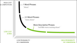 How to Choose the Best Keywords – High Search Volume & Conversions